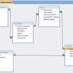 Базы данных. ЛР№2_5. Работа с таблицами Access