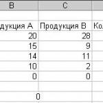 Excel. Линейная оптимизация