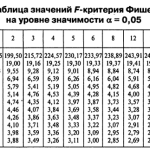 Контрольная работа для заочников по эконометрике