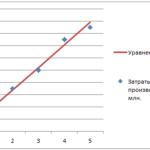 Эконометрика. Парная линейная регрессия
